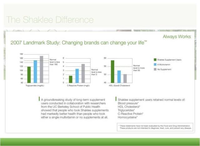 Shaklee Landmark Study